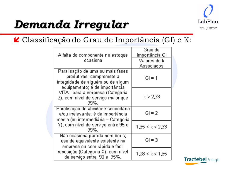 EEL / UFSC Demanda Irregular íClassificação do Grau de Importância (GI) e K: