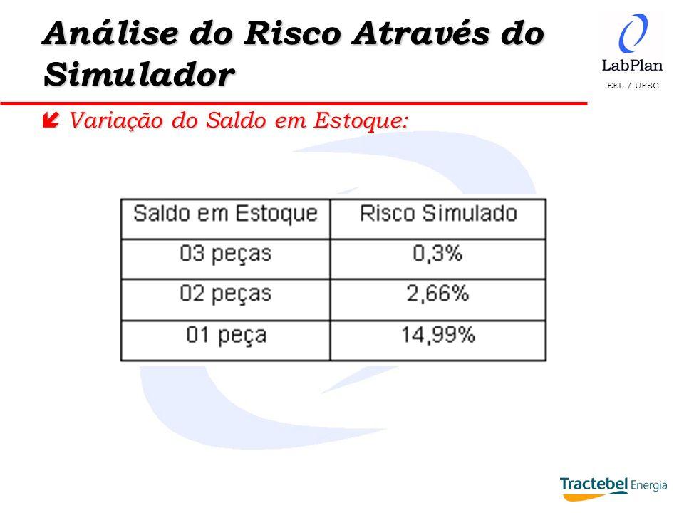 EEL / UFSC Análise do Risco Através do Simulador í Variação do Saldo em Estoque: