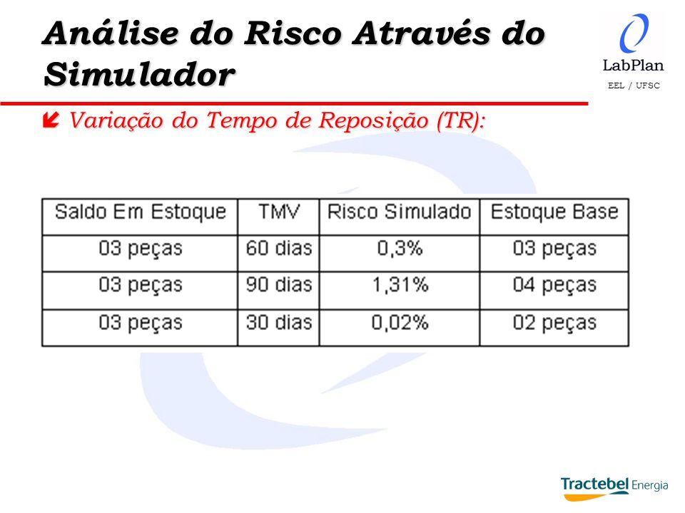 EEL / UFSC Análise do Risco Através do Simulador í Variação do Tempo de Reposição (TR):