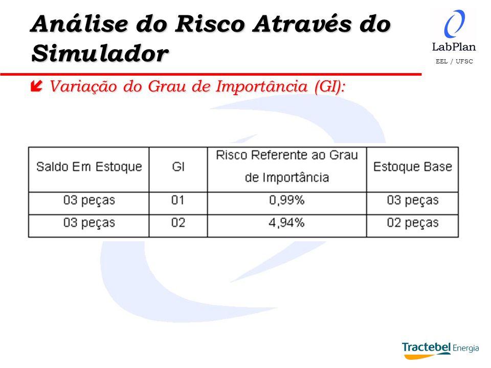 EEL / UFSC Análise do Risco Através do Simulador í Variação do Grau de Importância (GI):