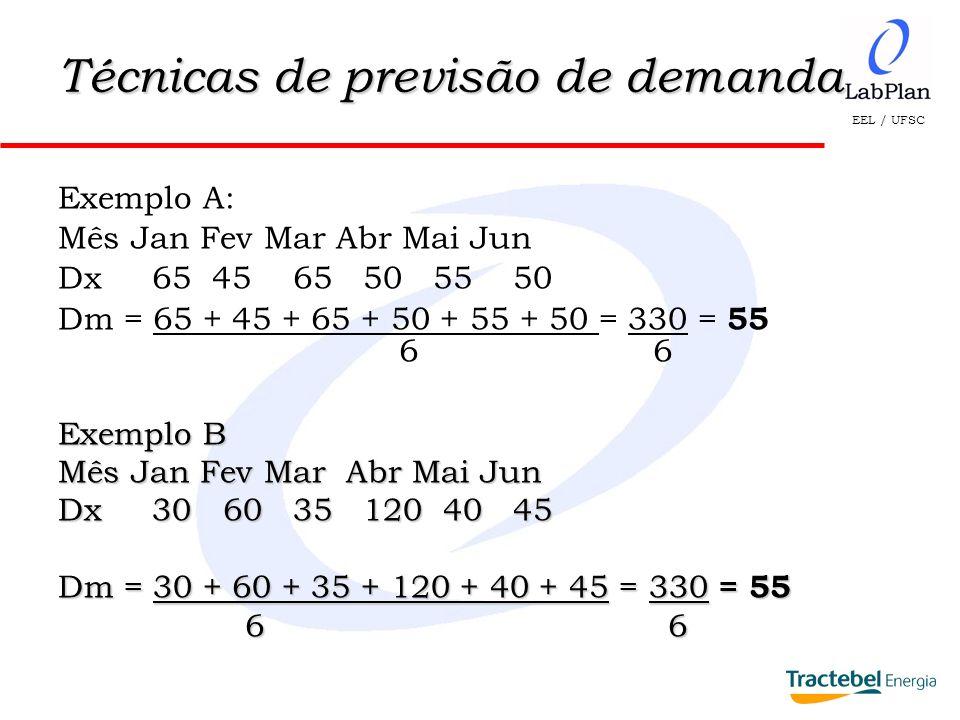 EEL / UFSC Técnicas de previsão de demanda Dm = 55 (Exemplo A) Mês Dx (Dx i –Dm) 2 Jan 65 100 Fev 45 100 Mar 65 100 Abr 50 25 Mai 55 0 Jun 50 25 (xi –Dm) 2 = 350