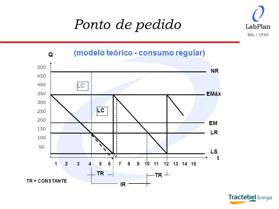 EEL / UFSC Ponto de pedido (modelo teórico - consumo regular) 500 450 400 350 300 250 200 150 100 50 1 2 3 4 5 6 7 8 9 10 11 12 13 14 15 t Q LR LS TR