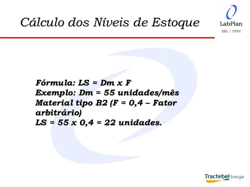 EEL / UFSC Cálculo dos Níveis de Estoque Fórmula: LS = Dm x F Exemplo: Dm = 55 unidades/mês Material tipo B2 (F = 0,4 – Fator arbitrário) LS = 55 x 0,