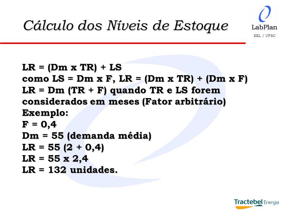 EEL / UFSC LC = Dm x IR Exemplo: IR = 6 meses Dm = 55 LC = 55 x 6 LC = 330 unidades.
