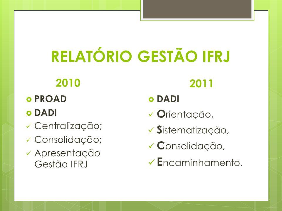 RELATÓRIO GESTÃO IFRJ 2010 PROAD DADI Centralização; Consolidação; Apresentação Gestão IFRJ 2011 DADI O rientação, S istematização, C onsolidação, E n