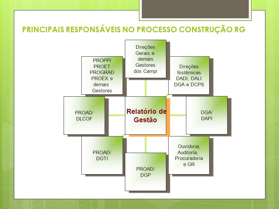 PRINCIPAIS RESPONSÁVEIS NO PROCESSO CONSTRUÇÃO RG Relatório de Gestão Direções Gerais e demais Gestores dos Campi Direções Sistêmicas DADI, DALI DGA e
