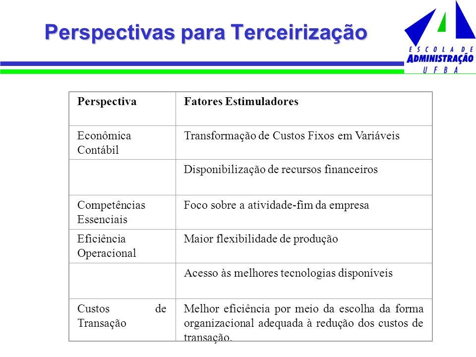 Perspectivas para Terceirização PerspectivaFatores Estimuladores Econômica Contábil Transformação de Custos Fixos em Variáveis Disponibilização de rec