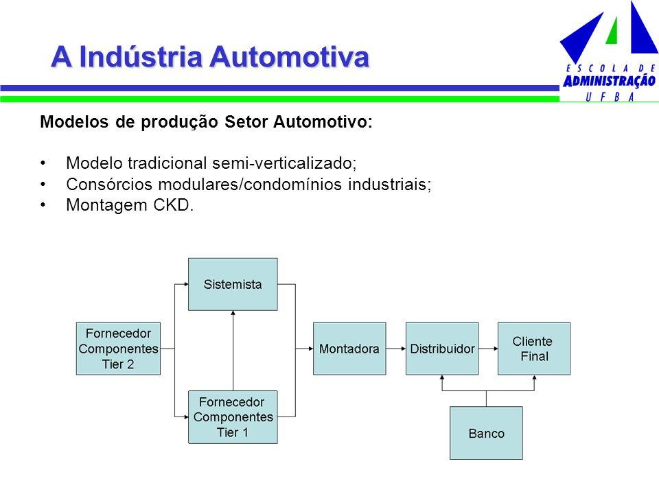 Modelos de produção Setor Automotivo: Modelo tradicional semi-verticalizado; Consórcios modulares/condomínios industriais; Montagem CKD. A Indústria A