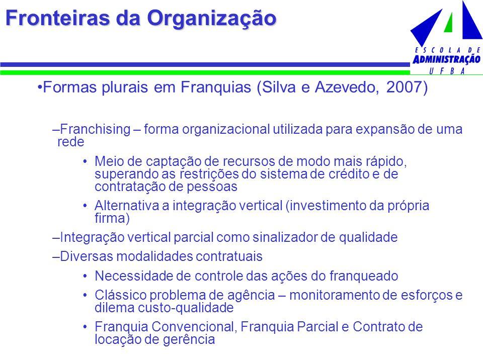 Fronteiras da Organização Formas plurais em Franquias (Silva e Azevedo, 2007) –Franchising – forma organizacional utilizada para expansão de uma rede
