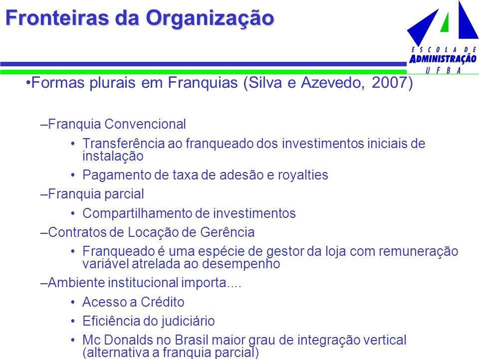 Fronteiras da Organização Formas plurais em Franquias (Silva e Azevedo, 2007) –Franquia Convencional Transferência ao franqueado dos investimentos ini