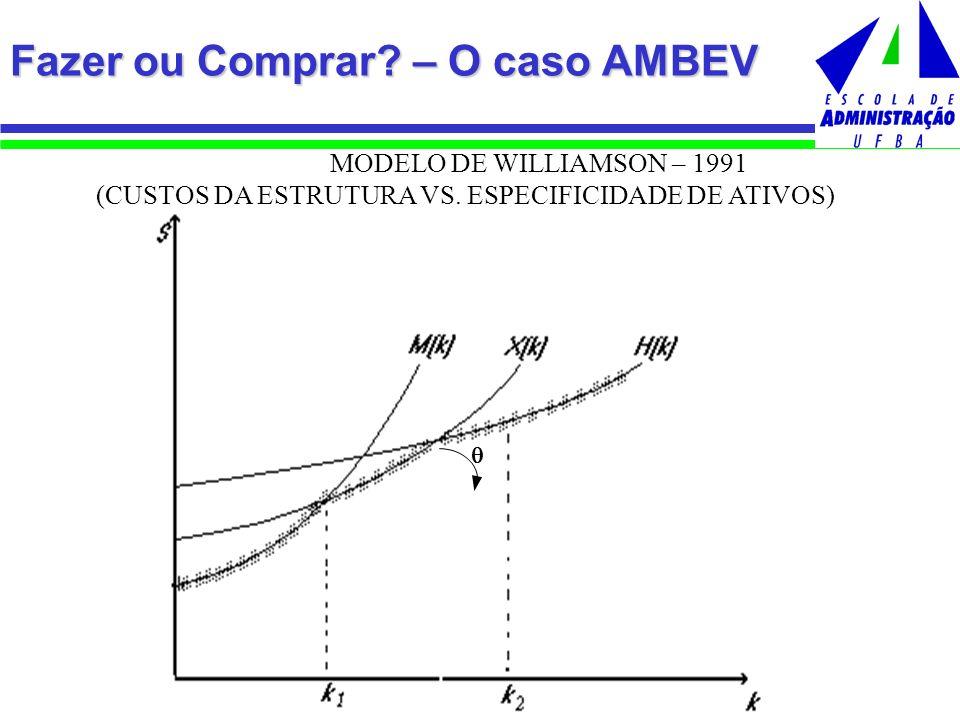 Fazer ou Comprar? – O caso AMBEV MODELO DE WILLIAMSON – 1991 (CUSTOS DA ESTRUTURA VS. ESPECIFICIDADE DE ATIVOS)