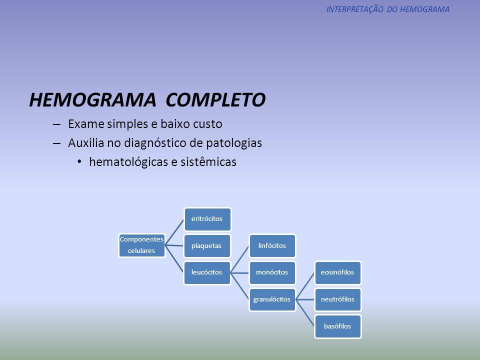 ERITROGRAMA Contagem de hemácias Concentração de hemoglobina (Hb) Hematócrito ou volume globular (Ht) Hemoglobina corpuscular média (HCM) Volume corpuscular médio (VCM) Concentração de hemoglobina corpuscular média (CHCM) Coeficiente de variação de volume do glóbulo vermelho ao redor da média (RDW) INTERPRETAÇÃO DO HEMOGRAMA