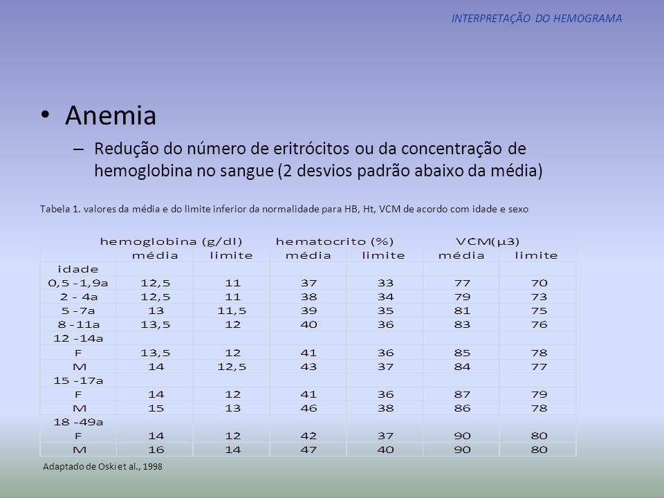 INTERPRETAÇÃO DO HEMOGRAMA Destruição aumentadaProdução diminuída Imunológica Púrpura trombocitopênica imune Induzida por drogas Síndrome de Evans Trombocitopenia alo-imune (RN) Anafilaxia Após transplante Doenças hematológicas hereditárias Síndrome de TAR Anemia de Fanconi Síndrome de Bernard-Soulier Síndrome de Waskott-Aldrich Outras trombocitopenias congênitas Não-imune Anemia hemolítica microangiopática Síndrome hemolítico-urêmica Púrpura trombocitopênica trombótica Cardiopatias congênitas cianóticas Síndrome de Kasabath-Meritt Insuficiência renal crônica Hiperesplenismo ( aumento do pool esplênico) Trissomia do 13, 18 ou 21 Neonatal Fototerapia Aloimunização Rhesus Exsanguíneo-transfusão Policitemia Infecção Distúrbios metabólicos Anemia aplásica Infiltração da medula óssea Induzida por drogas ou radiação Deficiência de vitamina B12 ou folato Tabela 14.