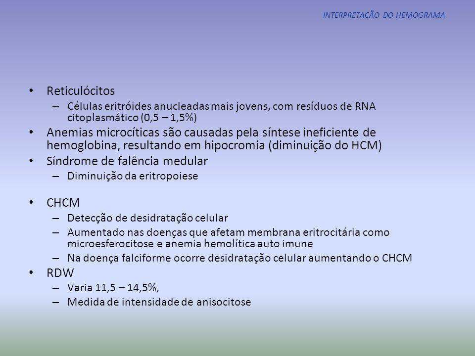 INTERPRETAÇÃO DO HEMOGRAMA Anemias normocíticas anemias hemolíticas congênitas anemias hemolíticas adquiridas perda de sangue aguda anemia da doença crônica ou da inflamação insuficiência renal crônica aplasia pura ou adquirida da série vermelha aplasia de medula óssea congênita ou adquirida infiltração tumoral da medula óssea hiperesplenismo Anemias microcíticas deficiência de ferro síndromes talassêmicas anemia da doença crônica ou da inflamação envenenamento por chumbo anemia sideroblástica Anemias macrocíticas anemia megaloblástica aplasia de medula óssea congênita ou adquirida aplasia pura ou adquirida da série vermelha medicamentos que interferem na eritopoiese anemia diseritropoiética Tabela 2.