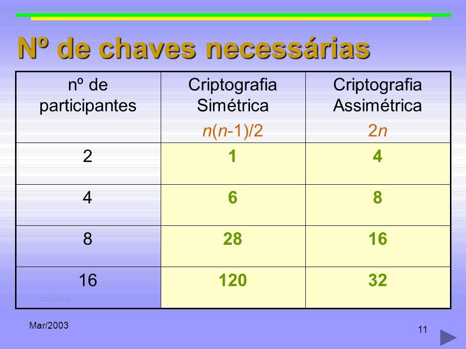 Mar/2003 11 Nº de chaves necessárias 3212016 288 864 412 Criptografia Assimétrica 2n Criptografia Simétrica n(n-1)/2 nº de participantes