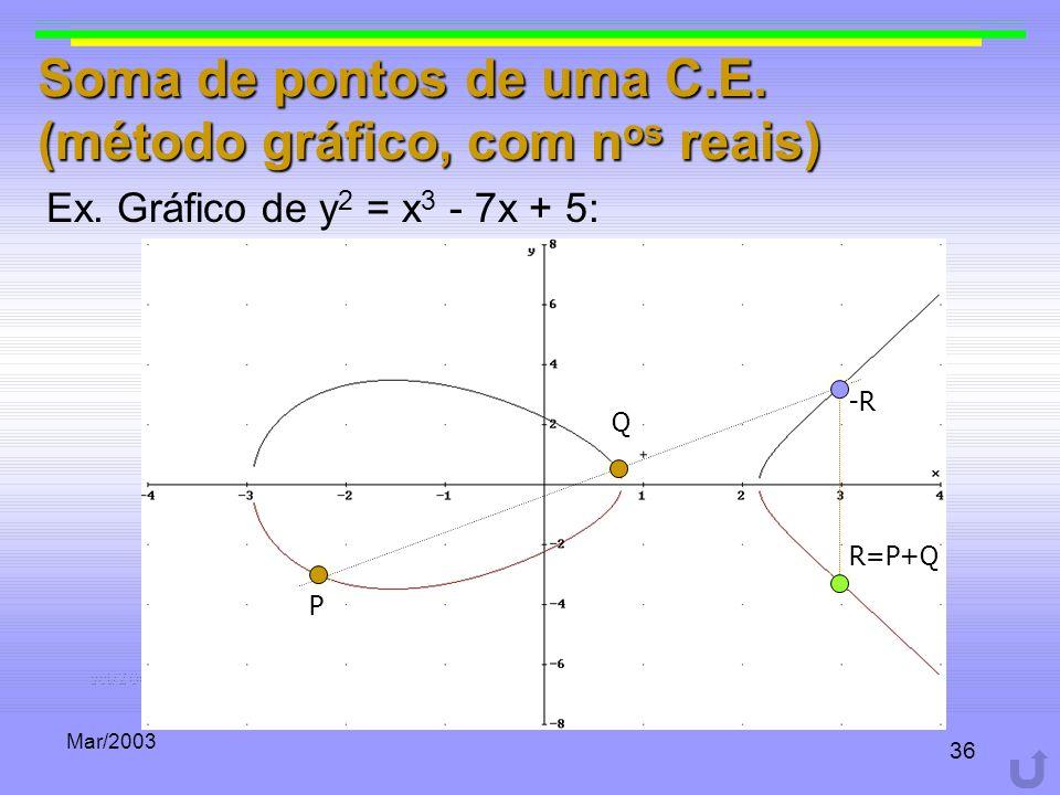 Mar/2003 36 P Q -R R=P+Q Soma de pontos de uma C.E. (método gráfico, com n os reais) Ex. Gráfico de y 2 = x 3 - 7x + 5: