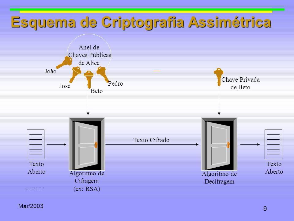 Mar/2003 9 Anel de Chaves Públicas de Alice João Pedro Beto José Esquema de Criptografia Assimétrica Texto Aberto Texto Aberto Algoritmo de Cifragem (