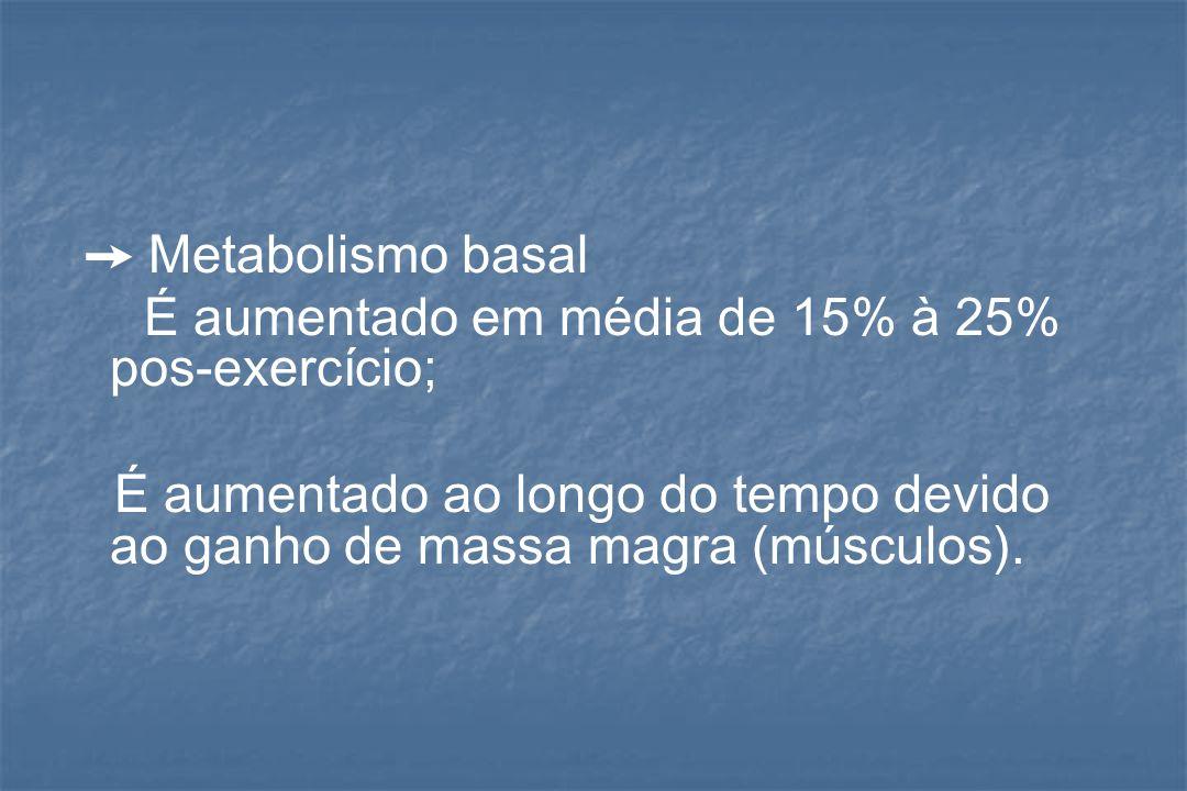 Metabolismo basal É aumentado em média de 15% à 25% pos-exercício; É aumentado ao longo do tempo devido ao ganho de massa magra (músculos).