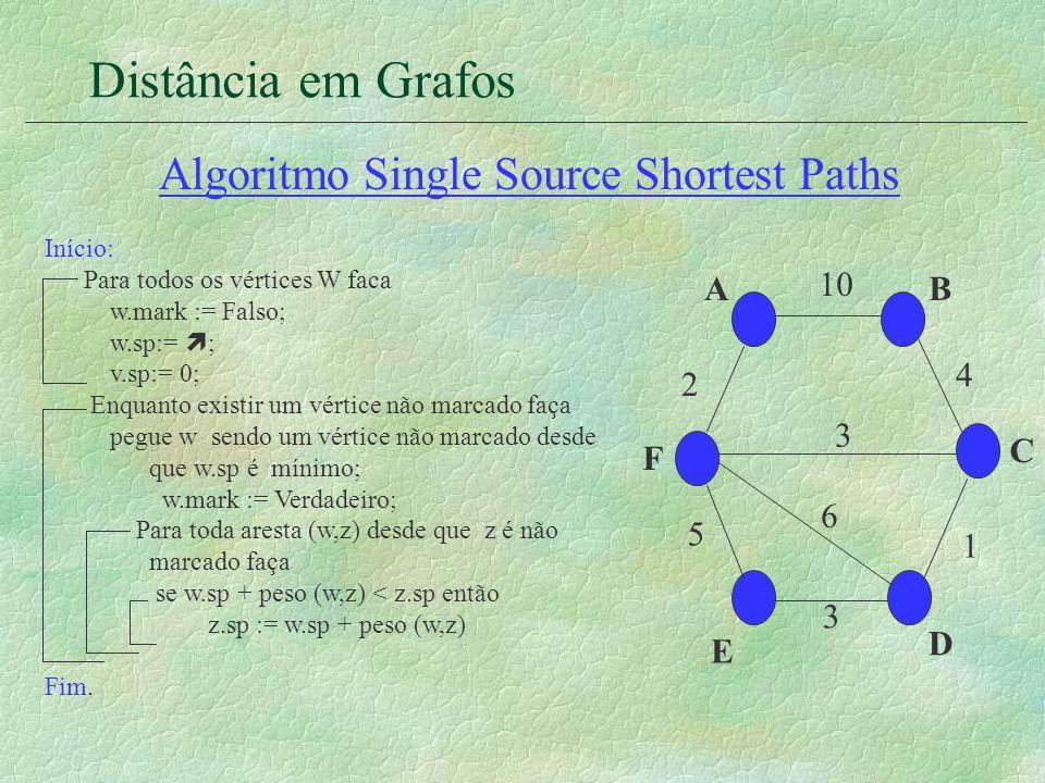 Distância em Grafos Algoritmo Single Source Shortest Paths Início: Para todos os vértices W faca w.mark := Falso; w.sp:= ; v.sp:= 0; Enquanto existir