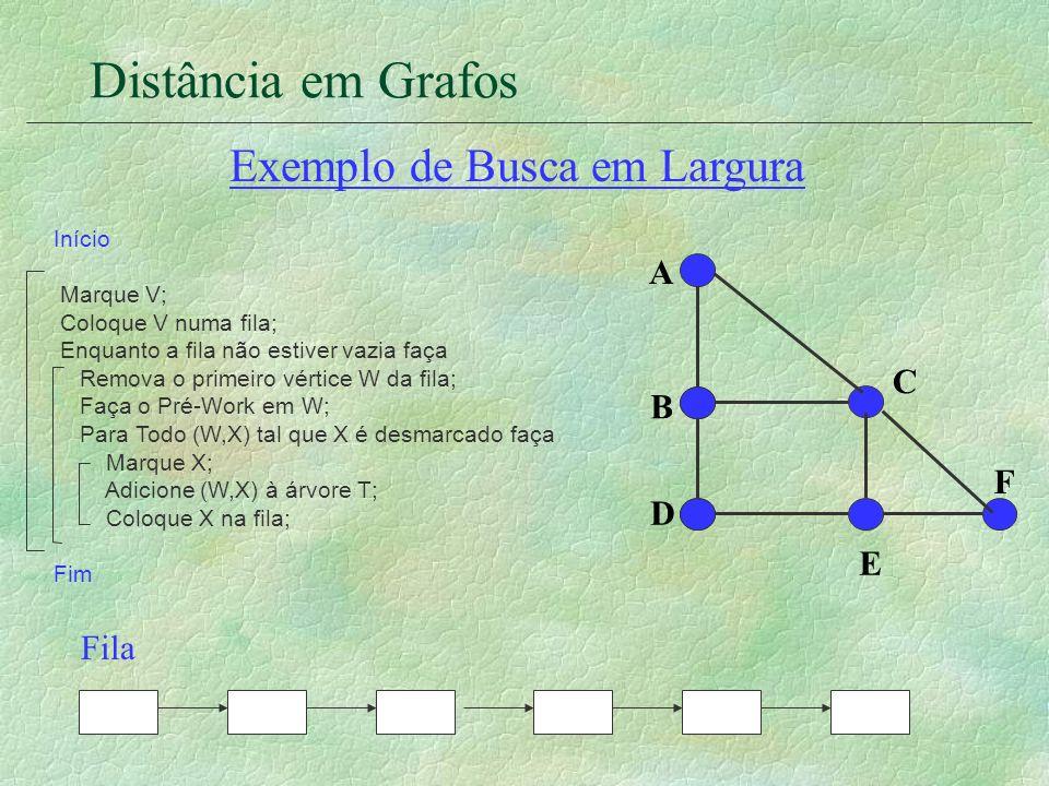 Distância em Grafos Fila A D B C E F Exemplo de Busca em Largura Início Marque V; Coloque V numa fila; Enquanto a fila não estiver vazia faça Remova o