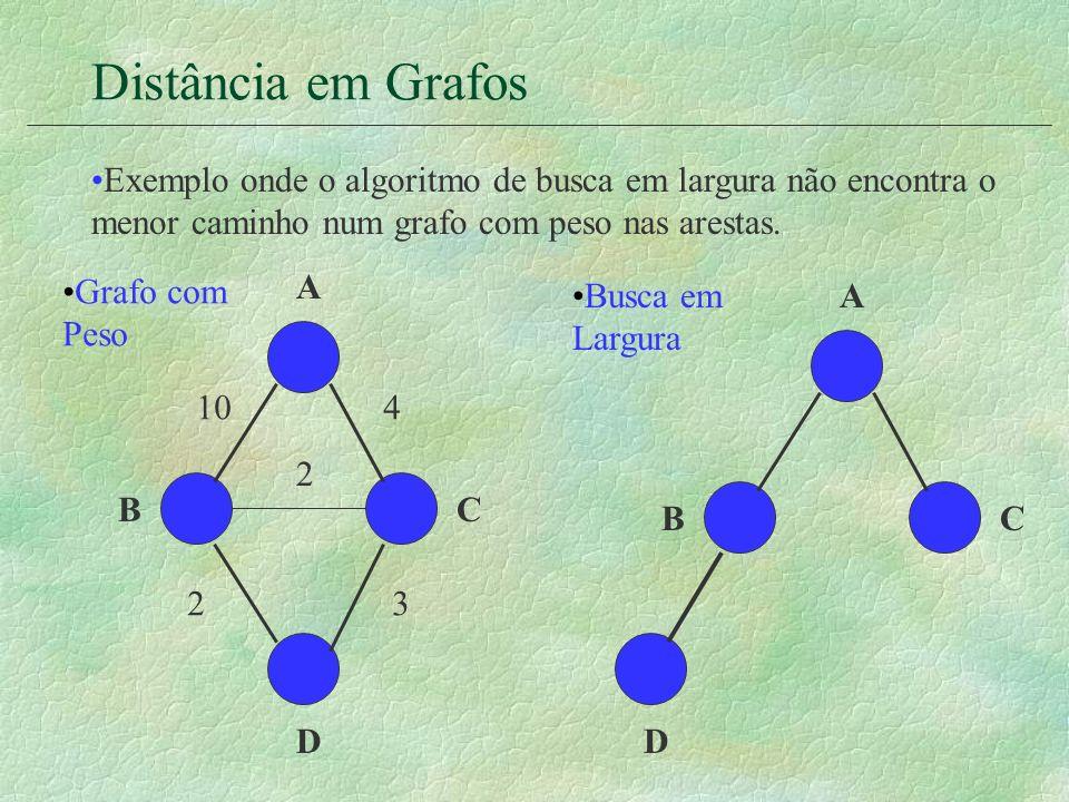 Distância em Grafos Exemplo onde o algoritmo de busca em largura não encontra o menor caminho num grafo com peso nas arestas. D A BC Busca em Largura