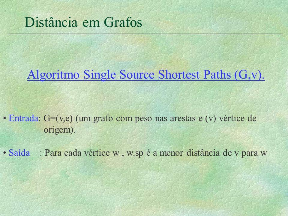 Distância em Grafos Algoritmo Single Source Shortest Paths Início: Para todos os vértices W faca w.mark := Falso; w.sp:= ; v.sp:= 0; Enquanto existir um vértice não marcado faça pegue w sendo um vértice não marcado desde que w.sp é mínimo; w.mark := Verdadeiro; Para toda aresta (w,z) desde que z é não marcado faça se w.sp + peso (w,z) < z.sp então z.sp := w.sp + peso (w,z) Fim.
