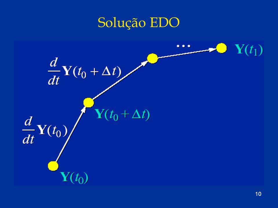 10 Solução EDO