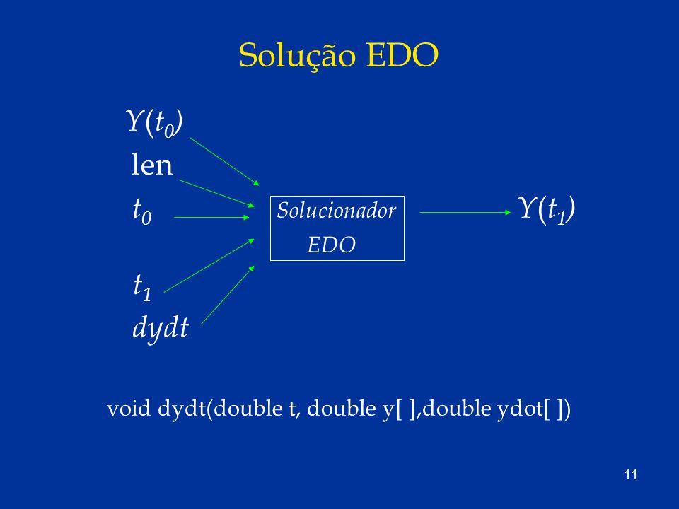 11 Solução EDO Y ( t 0 ) len t 0 Solucionador Y ( t 1 ) EDO t 1 dydt void dydt(double t, double y[ ],double ydot[ ])