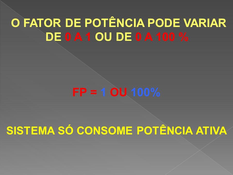 O FATOR DE POTÊNCIA PODE VARIAR DE 0 A 1 OU DE 0 A 100 % FP = 1 OU 100% SISTEMA SÓ CONSOME POTÊNCIA ATIVA
