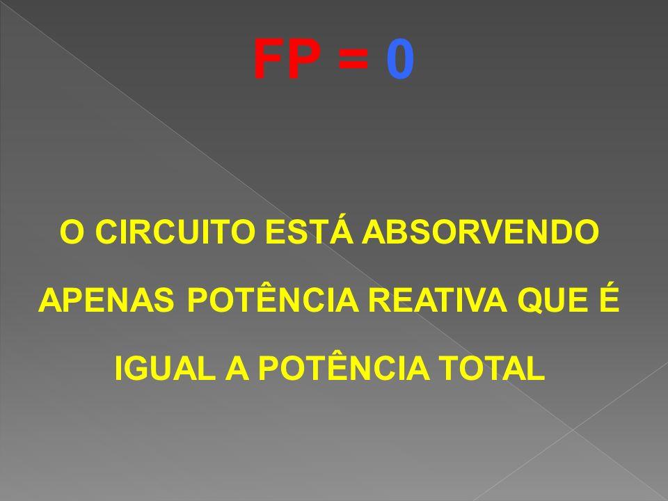 FP = 0 O CIRCUITO ESTÁ ABSORVENDO APENAS POTÊNCIA REATIVA QUE É IGUAL A POTÊNCIA TOTAL