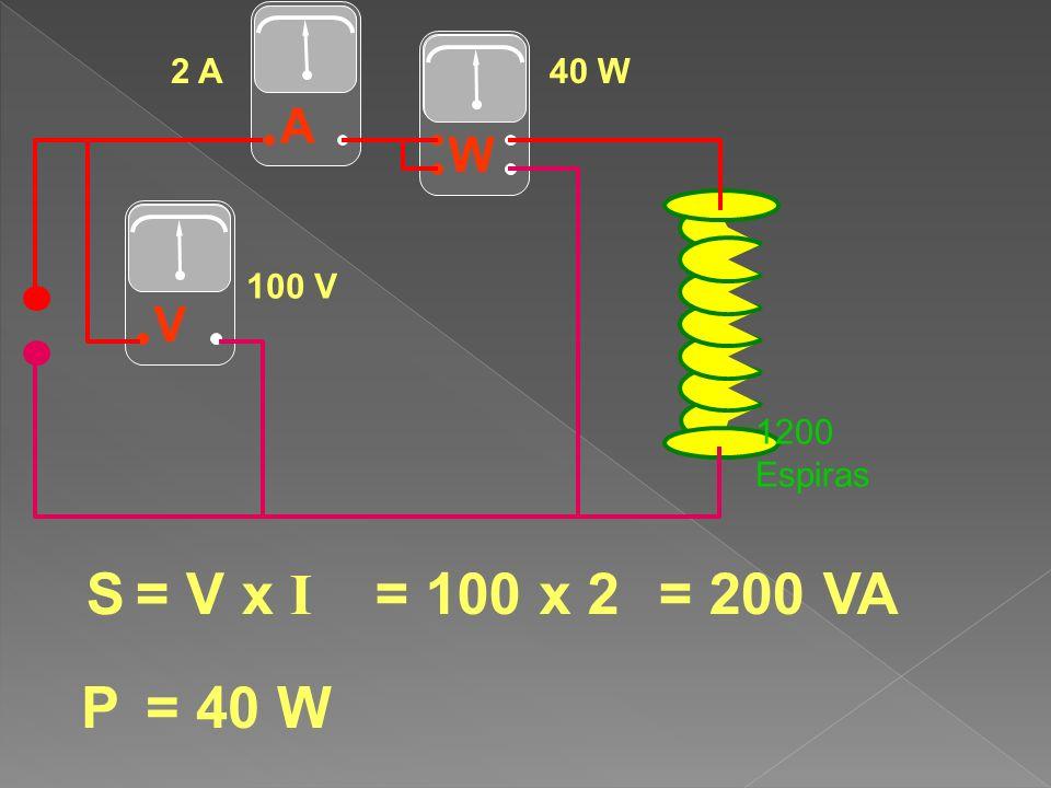 W AV S = V x I = 100 x 2 100 V 2 A 1200 Espiras P = 40 W = 200 VA 40 W
