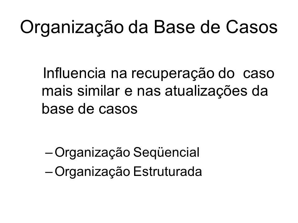 Organização da Base de Casos Influencia na recuperação do caso mais similar e nas atualizações da base de casos –Organização Seqüencial –Organização E