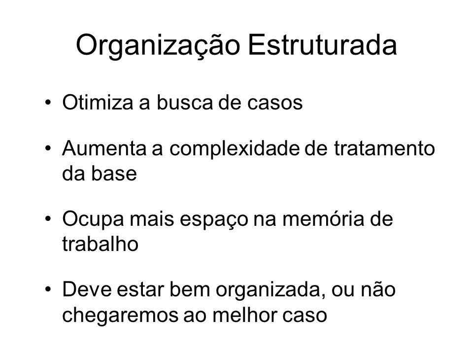 Organização Estruturada Otimiza a busca de casos Aumenta a complexidade de tratamento da base Ocupa mais espaço na memória de trabalho Deve estar bem