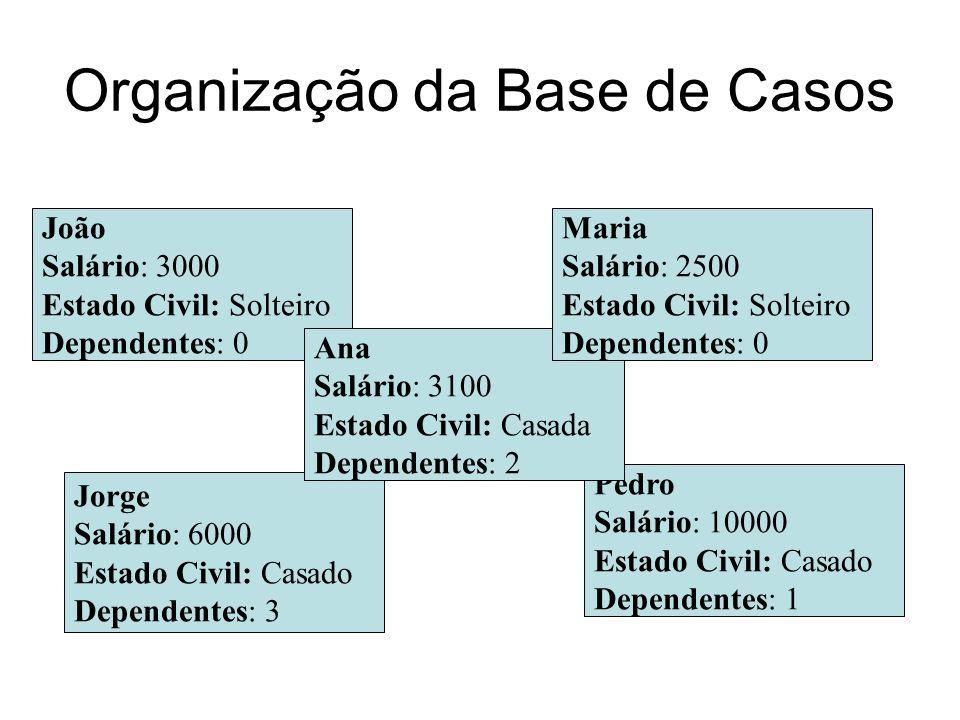 Organização da Base de Casos João Salário: 3000 Estado Civil: Solteiro Dependentes: 0 Pedro Salário: 10000 Estado Civil: Casado Dependentes: 1 Jorge S