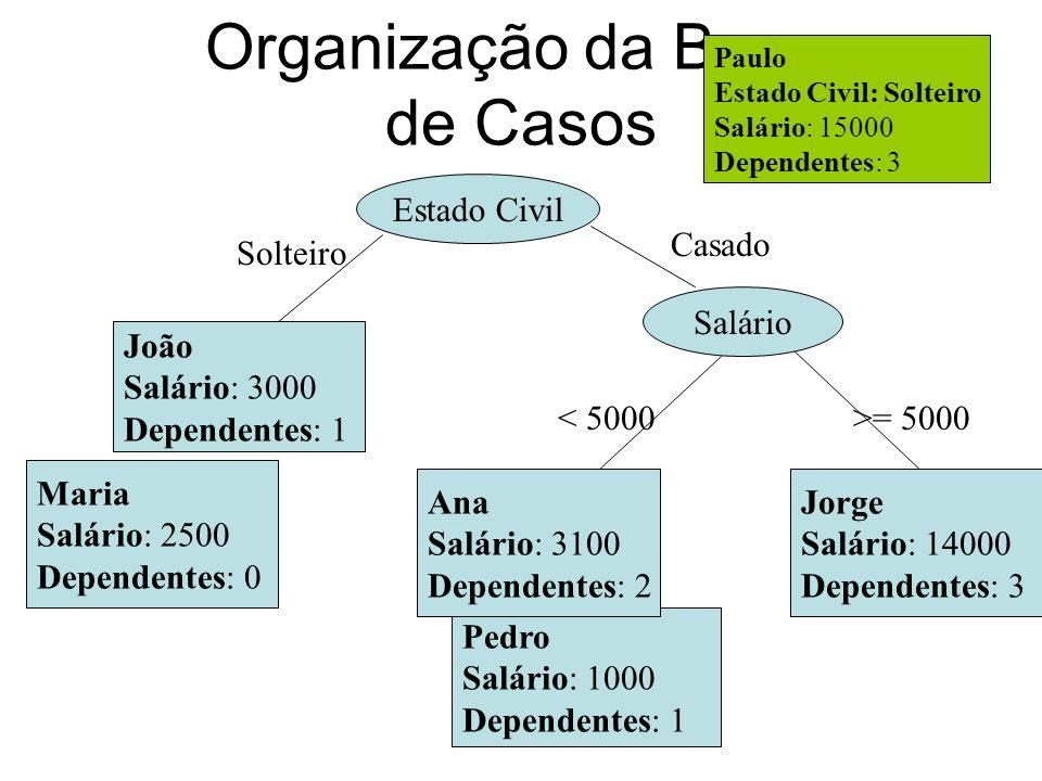 Organização da Base de Casos João Salário: 3000 Dependentes: 1 Pedro Salário: 1000 Dependentes: 1 Jorge Salário: 14000 Dependentes: 3 Maria Salário: 2