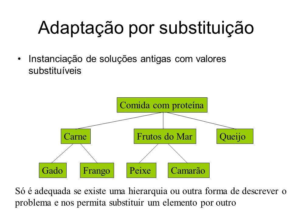 Adaptação por substituição Instanciação de soluções antigas com valores substituíveis Comida com proteína CarneFrutos do MarQueijo GadoFrangoPeixeCama