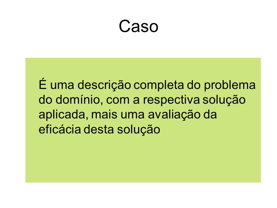 Métodos de Recuperação Recuperar caso(s) mais similares Vários tipos de busca podem ser usadas: –serial, hierárquica,...