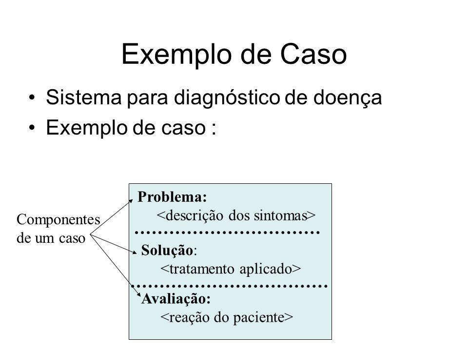 Exemplo de Caso Problema: Solução: Avaliação: Sistema para diagnóstico de doença Exemplo de caso : Componentes de um caso