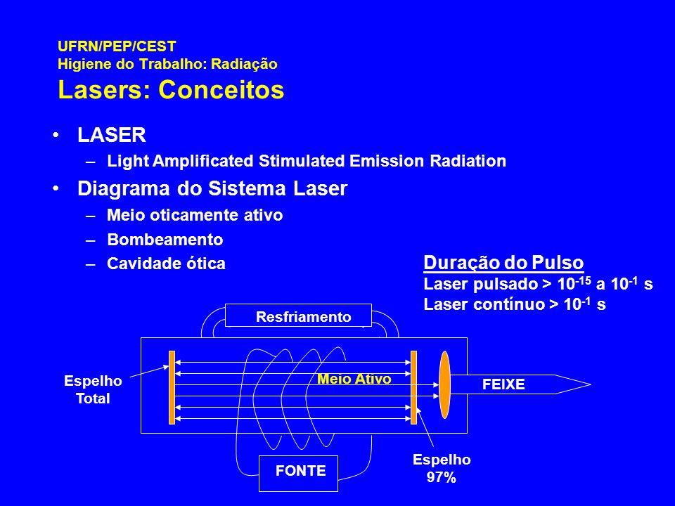 UFRN/PEP/CEST Higiene do Trabalho: Radiação Lasers: Conceitos LASER –Light Amplificated Stimulated Emission Radiation Diagrama do Sistema Laser –Meio