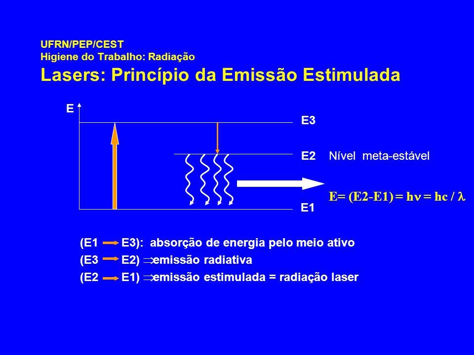 UFRN/PEP/CEST Higiene do Trabalho: Radiação Lasers: Princípio da Emissão Estimulada (E1 E3): absorção de energia pelo meio ativo (E3 E2) emissão radia