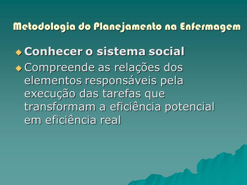 Metodologia do Planejamento na Enfermagem Conhecer o sistema social Conhecer o sistema social Compreende as relações dos elementos responsáveis pela e