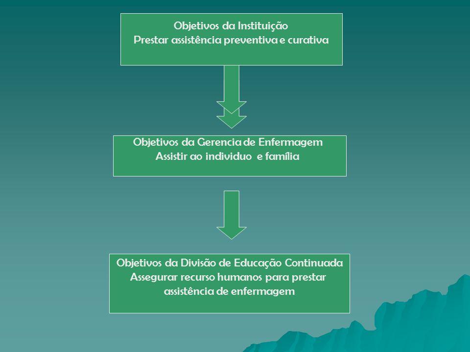 Objetivos da Instituição Prestar assistência preventiva e curativa Objetivos da Gerencia de Enfermagem Assistir ao individuo e família Objetivos da Di