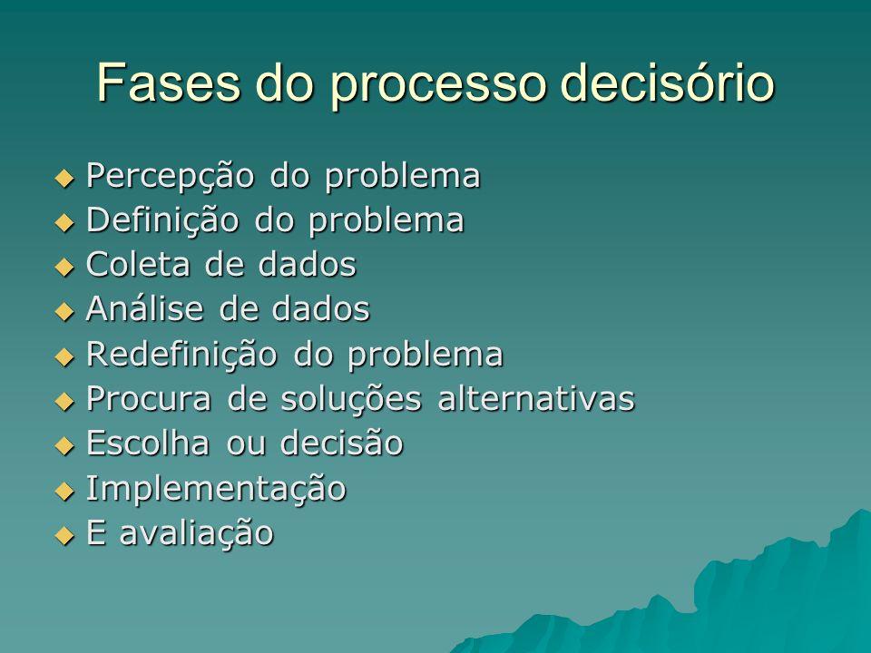 Fases do processo decisório Percepção do problema Percepção do problema Definição do problema Definição do problema Coleta de dados Coleta de dados An