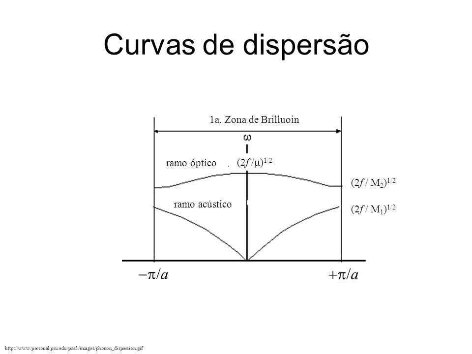 Curvas de dispersão http://www.personal.psu.edu/pce3/images/phonon_dispersion.gif /a (2f / M 1 ) 1/2 (2f / M 2 ) 1/2 (2f / ) 1/2 1a. Zona de Brilluoin