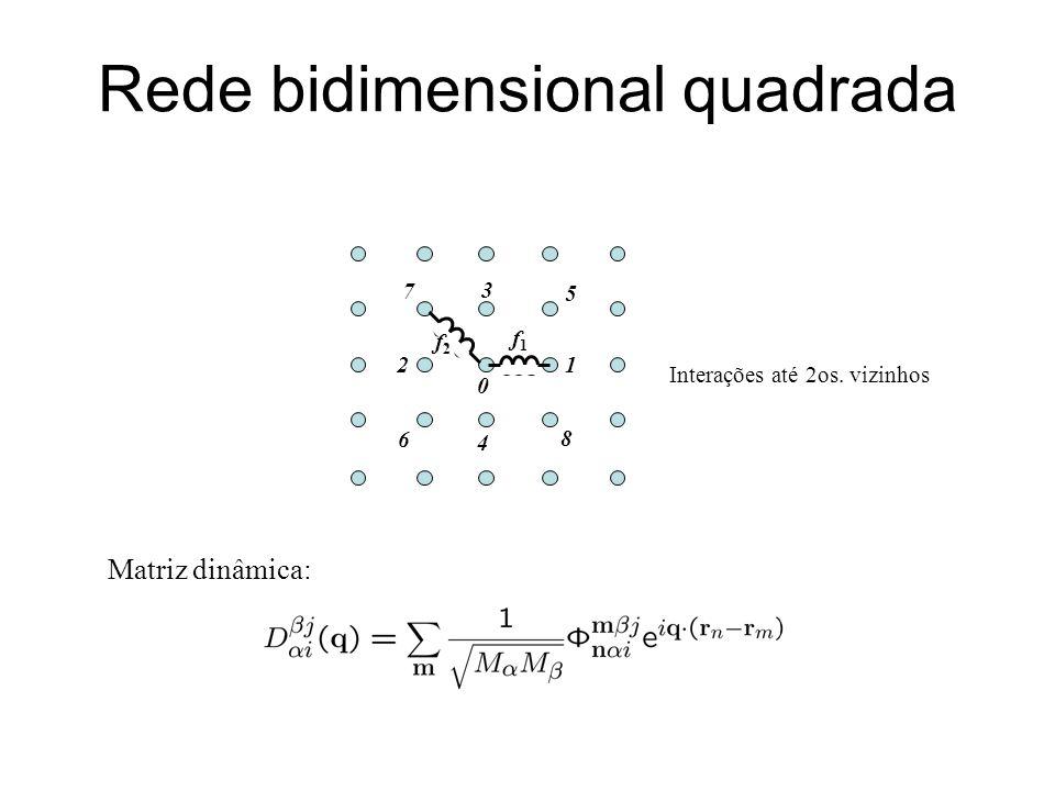 Rede bidimensional quadrada Interações até 2os. vizinhos Matriz dinâmica: f2f2 f1f1 12 3 5 8 4 7 6 0