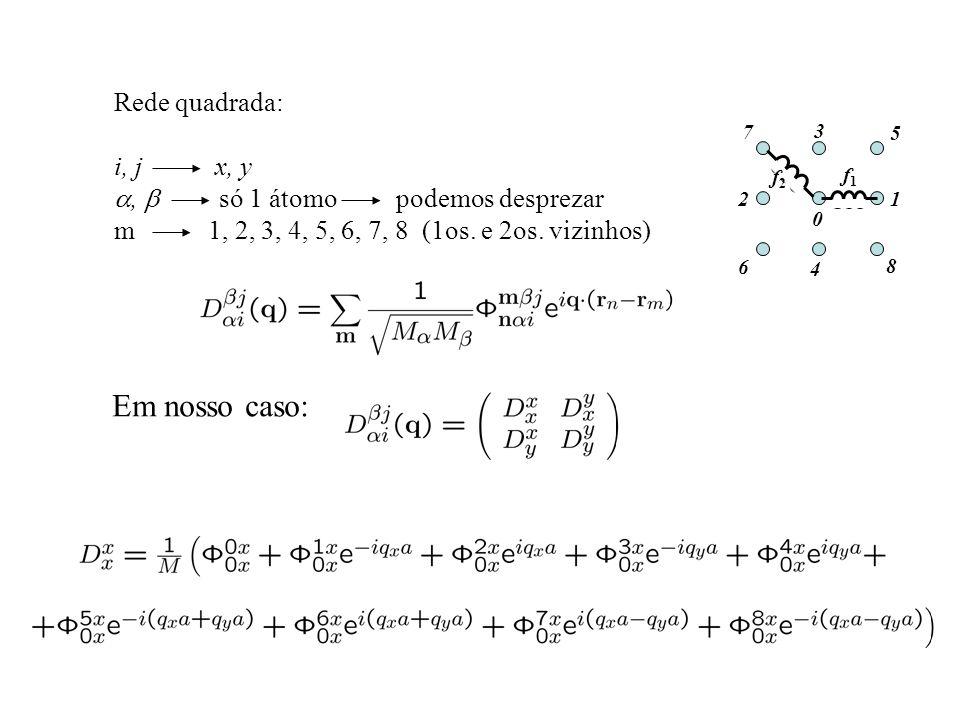 Rede quadrada: i, j x, y, só 1 átomo podemos desprezar m 1, 2, 3, 4, 5, 6, 7, 8 (1os. e 2os. vizinhos) Em nosso caso: f2f2 f1f1 12 3 5 8 4 7 6 0