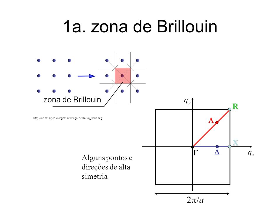 http://en.wikipedia.org/wiki/Image:Brillouin_zone.svg zona de Brillouin 1a. zona de Brillouin Alguns pontos e direções de alta simetria X R qyqy qxqx