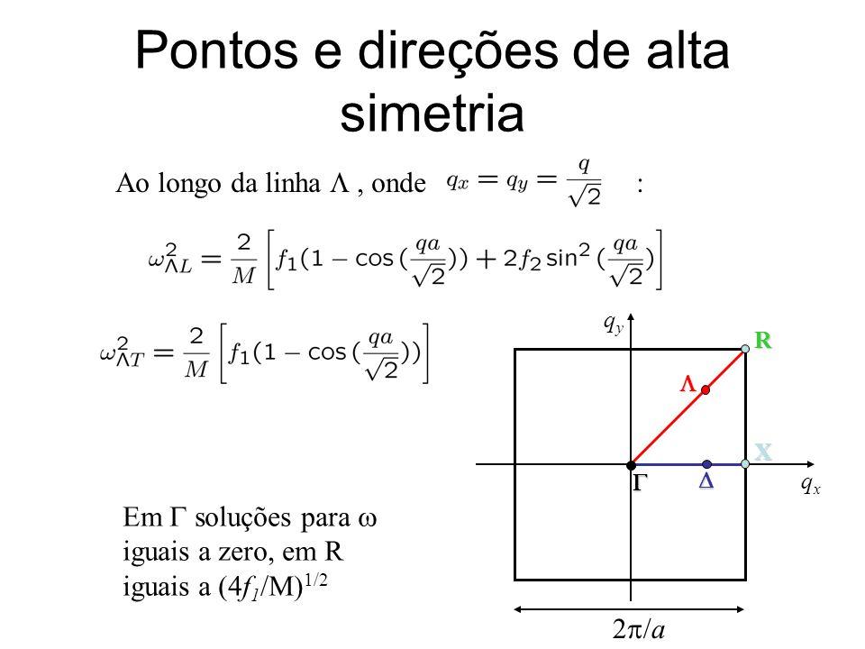 Pontos e direções de alta simetria Ao longo da linha, onde : Em soluções para iguais a zero, em R iguais a (4f 1 /M) 1/2 X R qyqy qxqx 2 /a