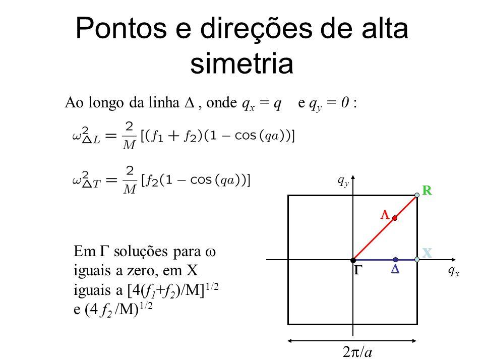 Pontos e direções de alta simetria Ao longo da linha, onde q x = q e q y = 0 : Em soluções para iguais a zero, em X iguais a [4(f 1 +f 2 )/M] 1/2 e (4