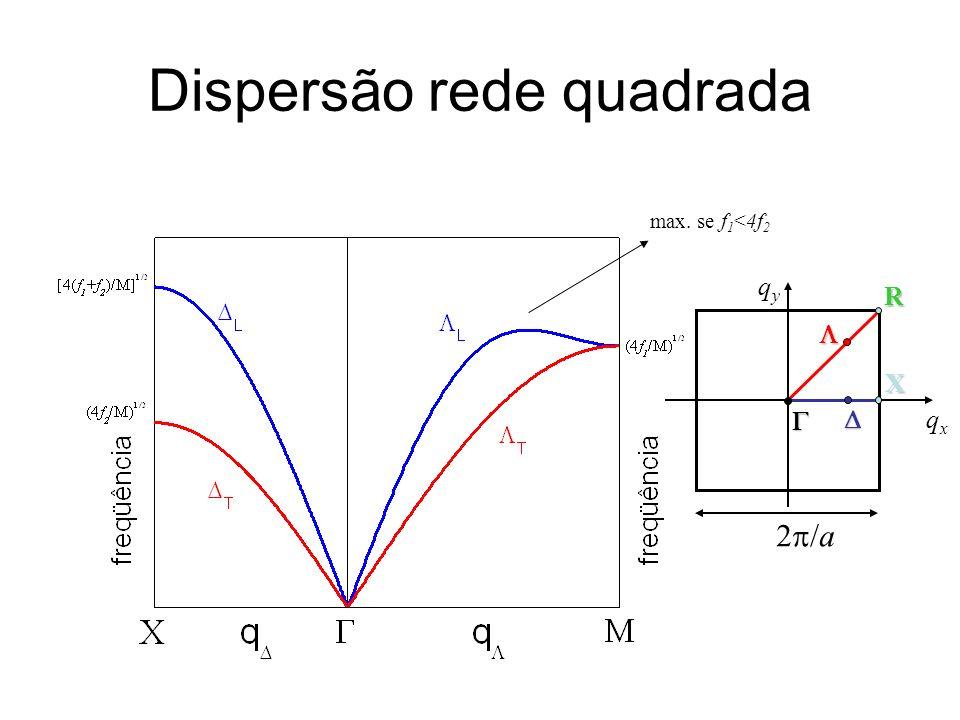 Dispersão rede quadrada X R qyqy qxqx 2 /a max. se f 1 <4f 2